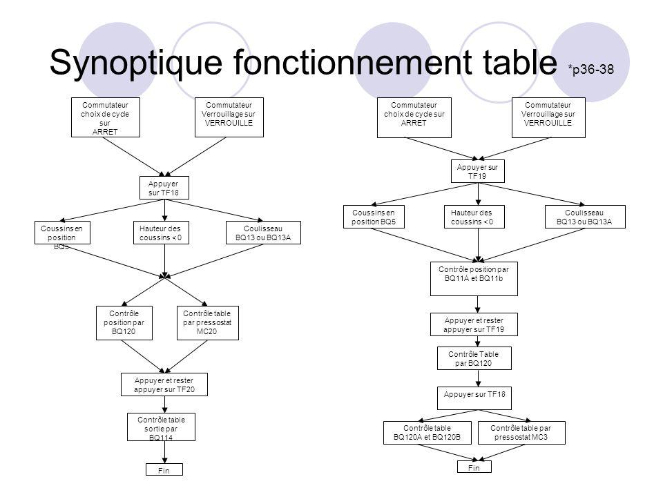 Synoptique fonctionnement table *p36-38 Commutateur choix de cycle sur ARRET Commutateur Verrouillage sur VERROUILLE Appuyer sur TF18 Coussins en posi