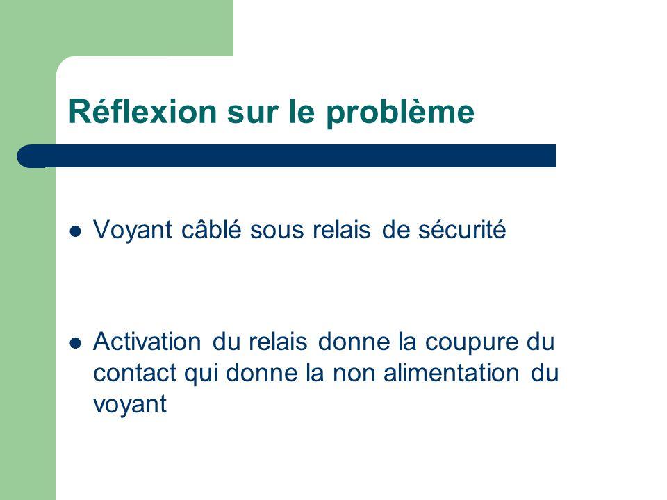 Réflexion sur le problème Voyant câblé sous relais de sécurité Activation du relais donne la coupure du contact qui donne la non alimentation du voyant
