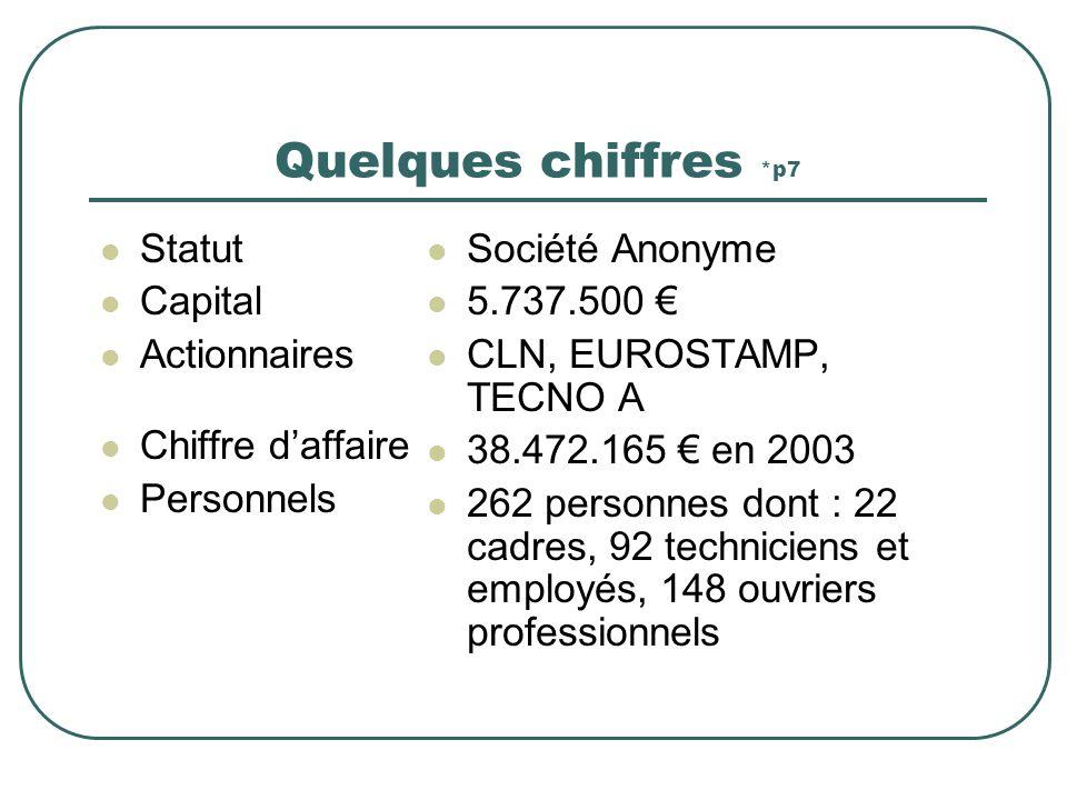 Quelques chiffres *p7 Statut Capital Actionnaires Chiffre daffaire Personnels Société Anonyme 5.737.500 CLN, EUROSTAMP, TECNO A 38.472.165 en 2003 262 personnes dont : 22 cadres, 92 techniciens et employés, 148 ouvriers professionnels