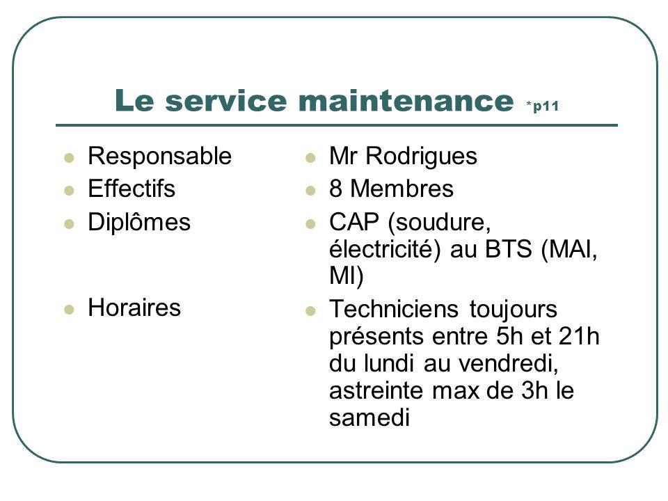 Le service maintenance *p11 Responsable Effectifs Diplômes Horaires Mr Rodrigues 8 Membres CAP (soudure, électricité) au BTS (MAI, MI) Techniciens toujours présents entre 5h et 21h du lundi au vendredi, astreinte max de 3h le samedi
