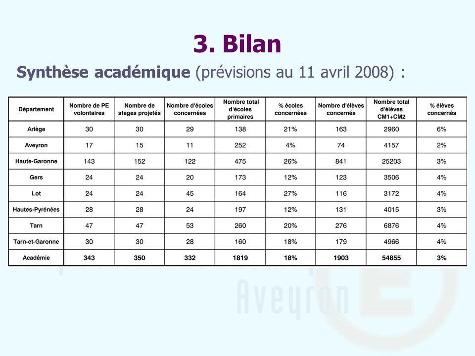 3. Bilan Synthèse académique (prévisions au 11 avril 2008) :