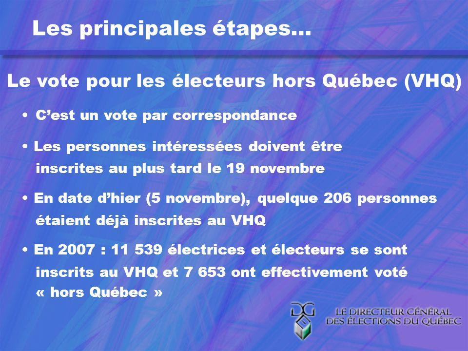 Les principales étapes… Le vote pour les électeurs hors Québec (VHQ) Cest un vote par correspondance Les personnes intéressées doivent être inscrites au plus tard le 19 novembre En date dhier (5 novembre), quelque 206 personnes étaient déjà inscrites au VHQ En 2007 : 11 539 électrices et électeurs se sont inscrits au VHQ et 7 653 ont effectivement voté « hors Québec »