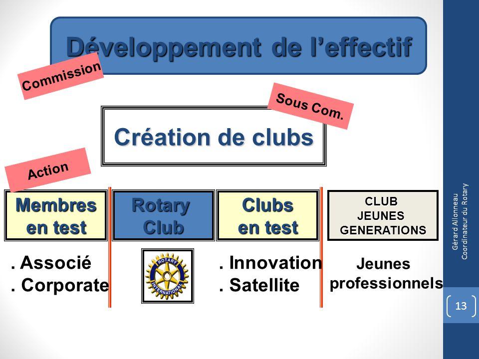 Développement de leffectif Création de clubs CLUBJEUNESGENERATIONS RotaryClubClubs en test Membres Commission Sous Com. Action. Associé. Corporate. In