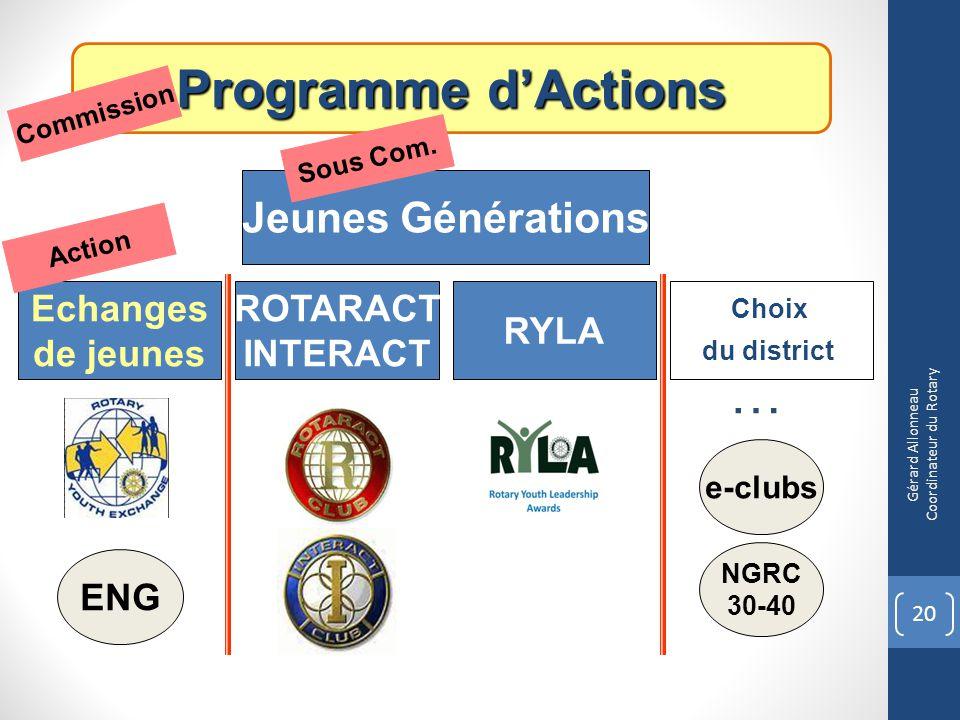 Programme dActions Jeunes Générations Choix du district ENG ROTARACT INTERACT RYLA Echanges de jeunes e-clubs Commission Sous Com. Action 20 Gérard Al