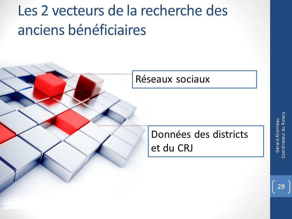 Les 2 vecteurs de la recherche des anciens bénéficiaires Réseaux sociaux Données des districts et du CRJ 29 Gérard Allonneau Coordinateur du Rotary