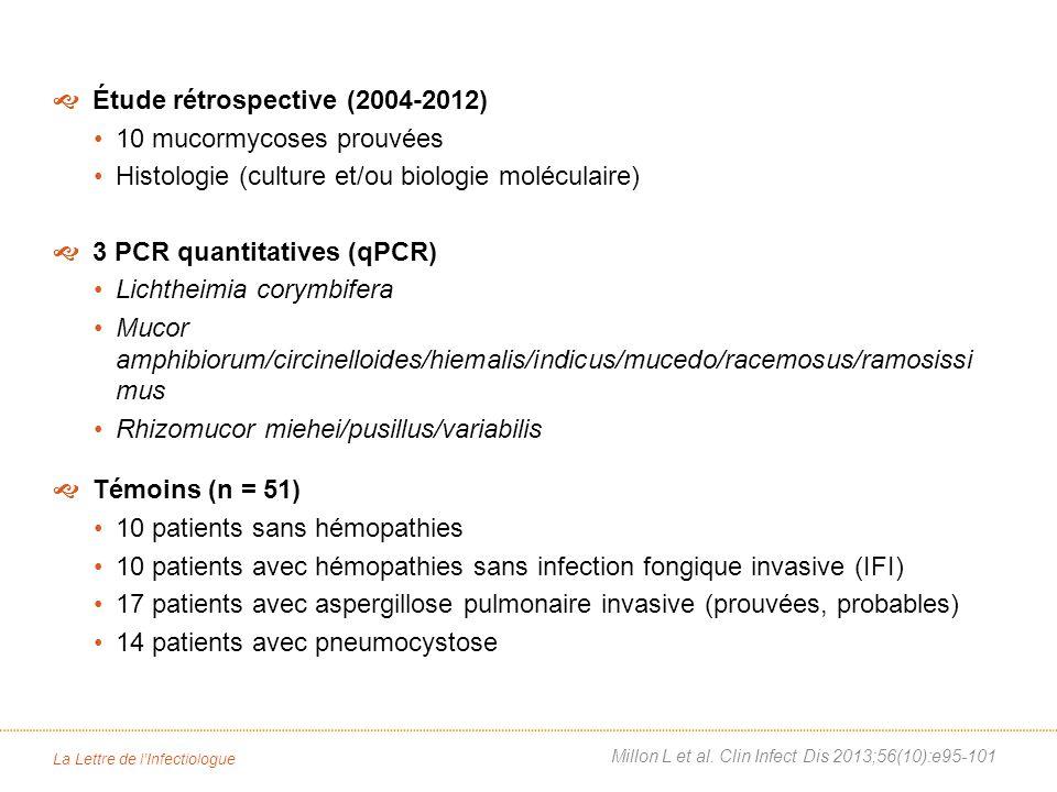 La Lettre de lInfectiologue Étude rétrospective (2004-2012) 10 mucormycoses prouvées Histologie (culture et/ou biologie moléculaire) 3 PCR quantitatives (qPCR) Lichtheimia corymbifera Mucor amphibiorum/circinelloides/hiemalis/indicus/mucedo/racemosus/ramosissi mus Rhizomucor miehei/pusillus/variabilis Témoins (n = 51) 10 patients sans hémopathies 10 patients avec hémopathies sans infection fongique invasive (IFI) 17 patients avec aspergillose pulmonaire invasive (prouvées, probables) 14 patients avec pneumocystose Millon L et al.