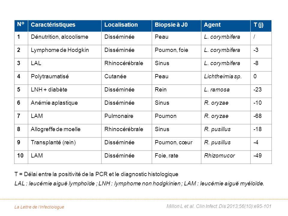 La Lettre de lInfectiologue N°CaractéristiquesLocalisationBiopsie à J0AgentT (j) 1Dénutrition, alcoolismeDisséminéePeauL.