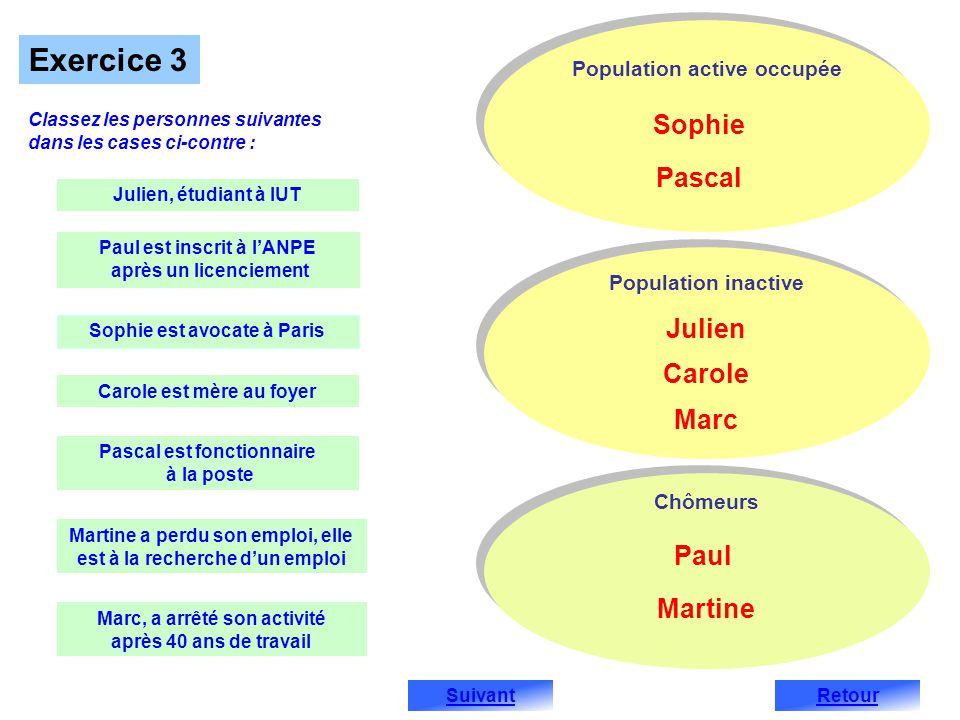 Population active occupée Population inactive Chômeurs Julien Paul Sophie Carole Pascal Martine Marc Retour Classez les personnes suivantes dans les c