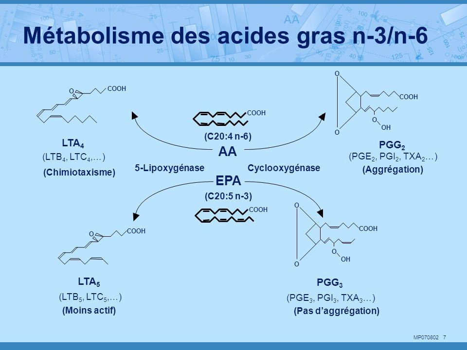 MP070802 7 COOH O O O OH COOH 5-LipoxygénaseCyclooxygénase O COOH O O O OH COOH O PGG 3 (PGE 3, PGI 3, TXA 3 …) (Pas daggrégation) LTA 5 (LTB 5, LTC 5