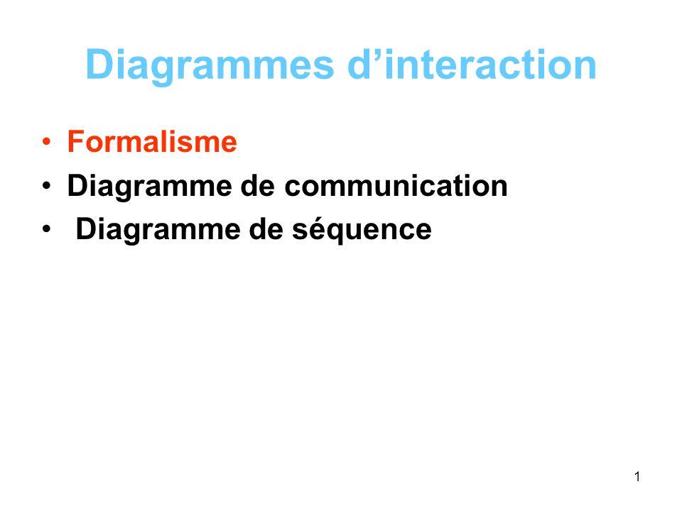 1 Diagrammes dinteraction Formalisme Diagramme de communication Diagramme de séquence