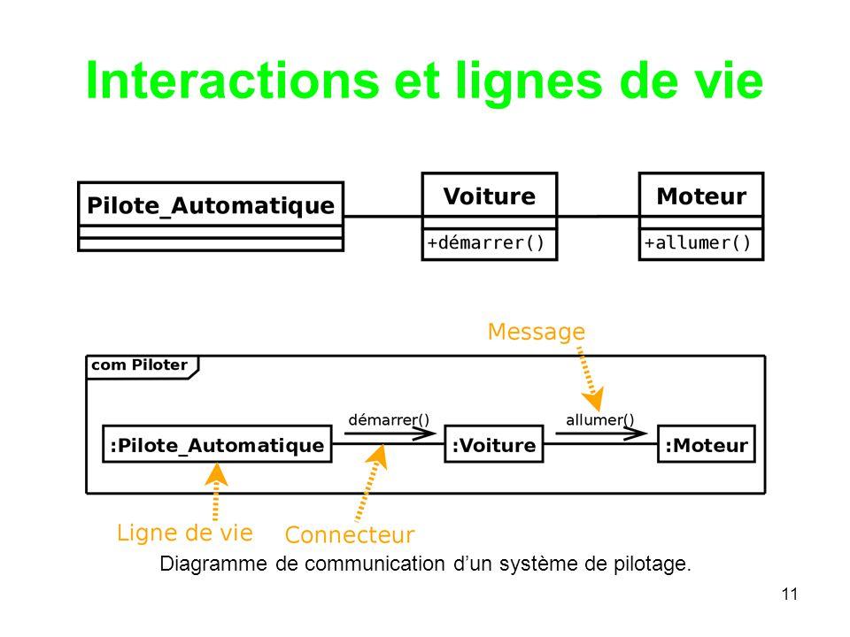 11 Interactions et lignes de vie Diagramme de communication dun système de pilotage.