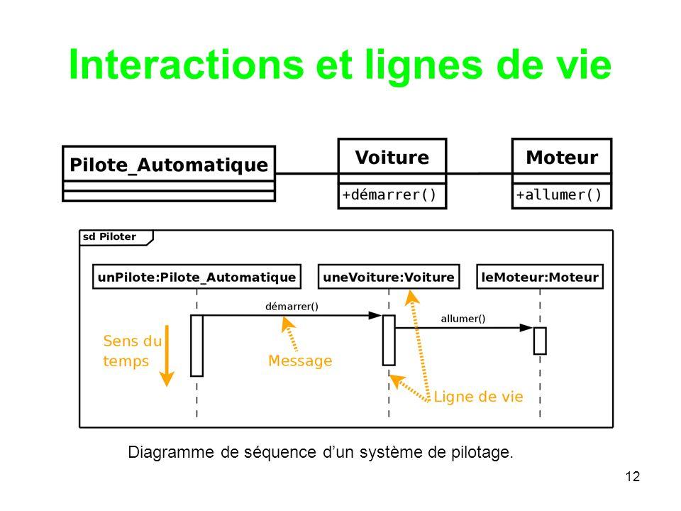 12 Interactions et lignes de vie Diagramme de séquence dun système de pilotage.