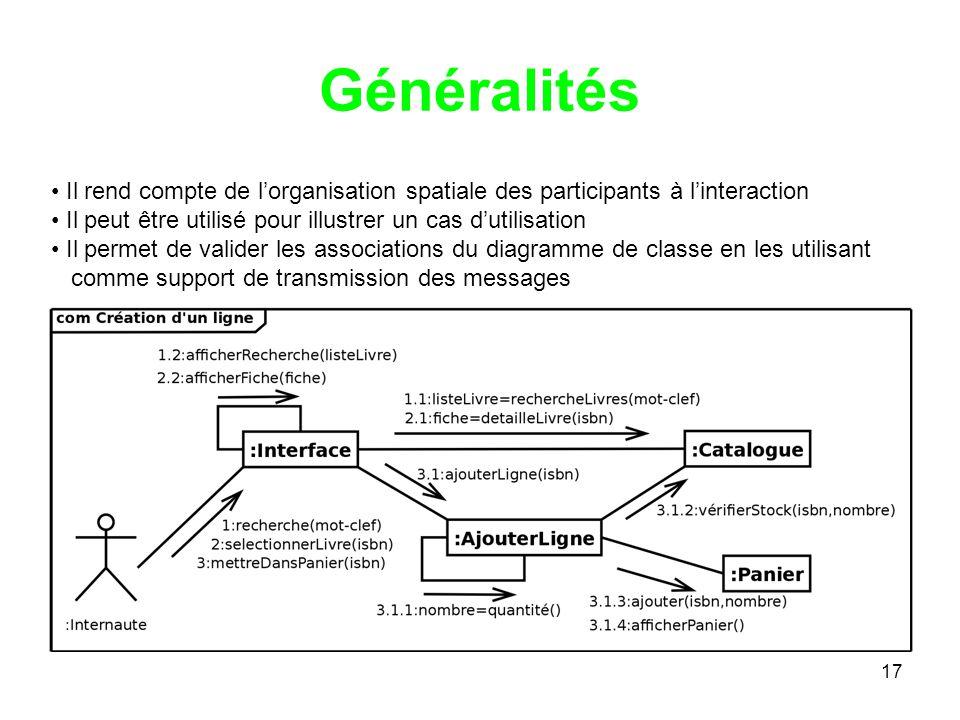 17 Généralités Il rend compte de lorganisation spatiale des participants à linteraction Il peut être utilisé pour illustrer un cas dutilisation Il permet de valider les associations du diagramme de classe en les utilisant comme support de transmission des messages