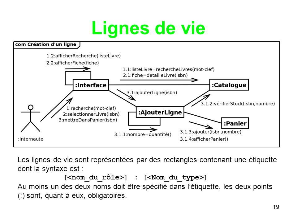 19 Lignes de vie Les lignes de vie sont représentées par des rectangles contenant une étiquette dont la syntaxe est : [ ] : [ ] Au moins un des deux noms doit être spécifié dans létiquette, les deux points (:) sont, quant à eux, obligatoires.