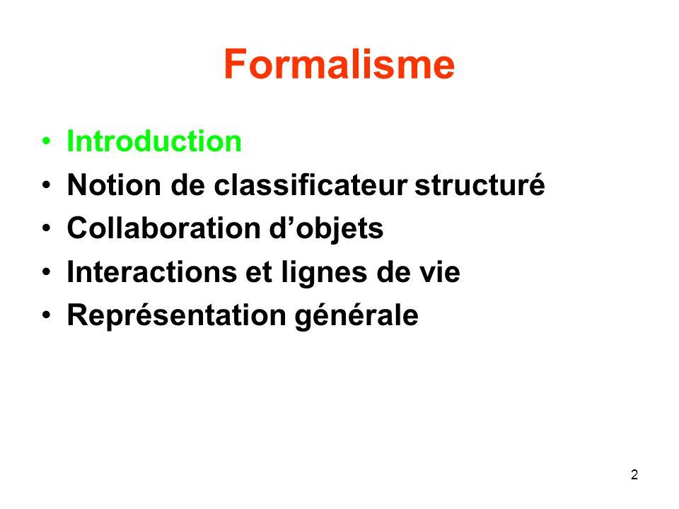 2 Formalisme Introduction Notion de classificateur structuré Collaboration dobjets Interactions et lignes de vie Représentation générale