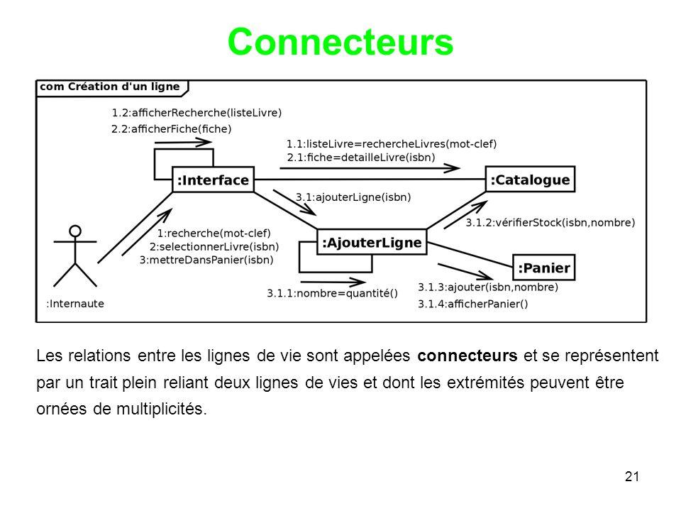 21 Connecteurs Les relations entre les lignes de vie sont appelées connecteurs et se représentent par un trait plein reliant deux lignes de vies et dont les extrémités peuvent être ornées de multiplicités.