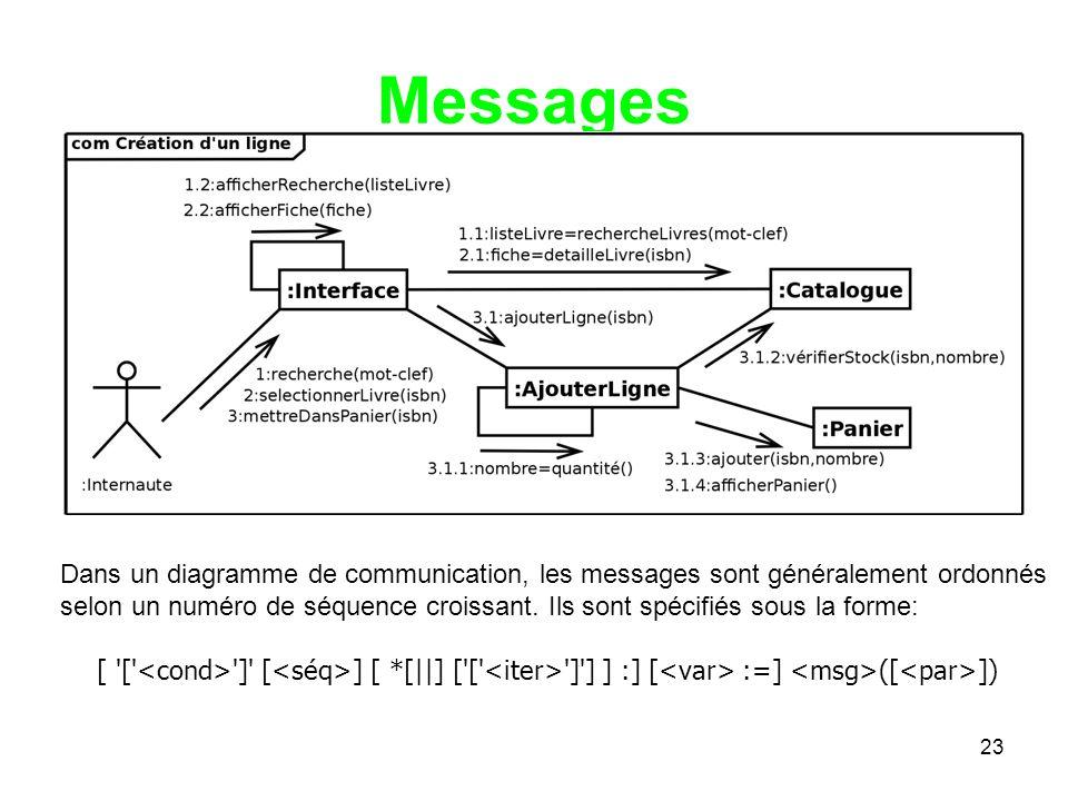 23 Messages Dans un diagramme de communication, les messages sont généralement ordonnés selon un numéro de séquence croissant.