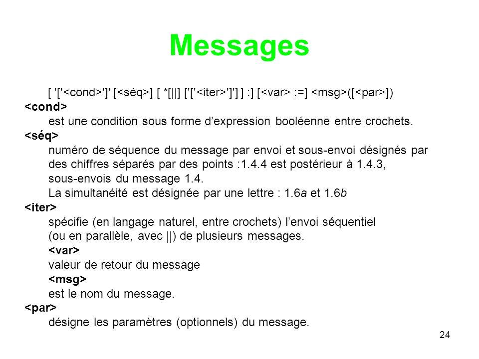 24 Messages [ [ ] [ ] [ *[||] [ [ ] ] ] :] [ :=] ([ ]) est une condition sous forme dexpression booléenne entre crochets.