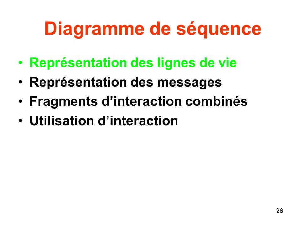 26 Diagramme de séquence Représentation des lignes de vie Représentation des messages Fragments dinteraction combinés Utilisation dinteraction