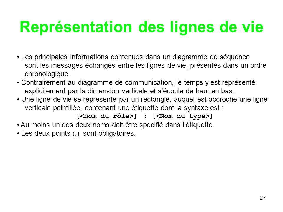 27 Représentation des lignes de vie Les principales informations contenues dans un diagramme de séquence sont les messages échangés entre les lignes d