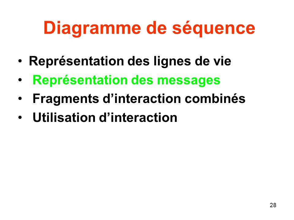 28 Diagramme de séquence Représentation des lignes de vie Représentation des messages Fragments dinteraction combinés Utilisation dinteraction