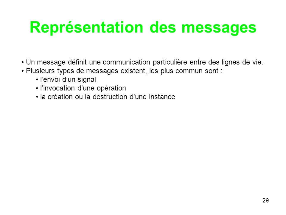 29 Représentation des messages Un message définit une communication particulière entre des lignes de vie. Plusieurs types de messages existent, les pl