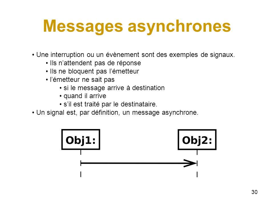 30 Messages asynchrones Une interruption ou un évènement sont des exemples de signaux. Ils nattendent pas de réponse Ils ne bloquent pas lémetteur lém
