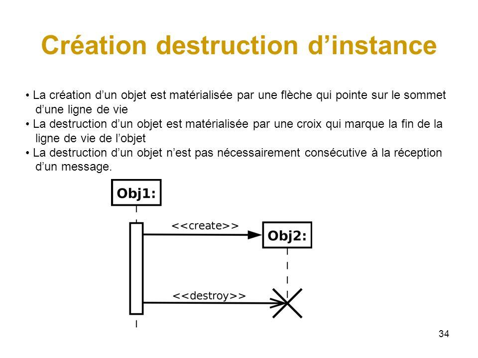 34 Création destruction dinstance La création dun objet est matérialisée par une flèche qui pointe sur le sommet dune ligne de vie La destruction dun