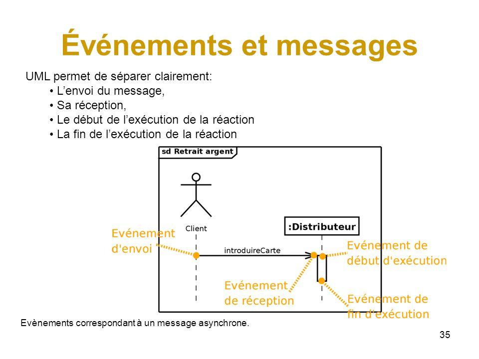 35 Événements et messages UML permet de séparer clairement: Lenvoi du message, Sa réception, Le début de lexécution de la réaction La fin de lexécution de la réaction Evènements correspondant à un message asynchrone.