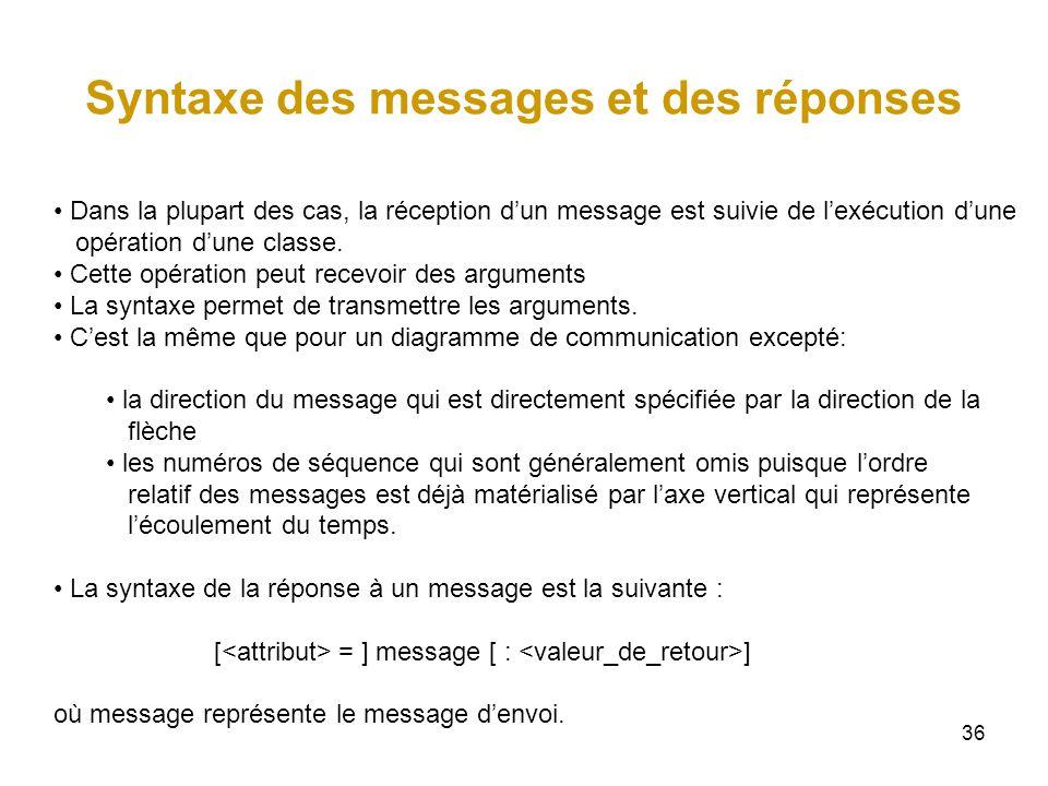 36 Syntaxe des messages et des réponses Dans la plupart des cas, la réception dun message est suivie de lexécution dune opération dune classe. Cette o