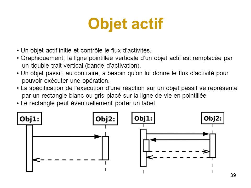 39 Objet actif Un objet actif initie et contrôle le flux dactivités. Graphiquement, la ligne pointillée verticale dun objet actif est remplacée par un