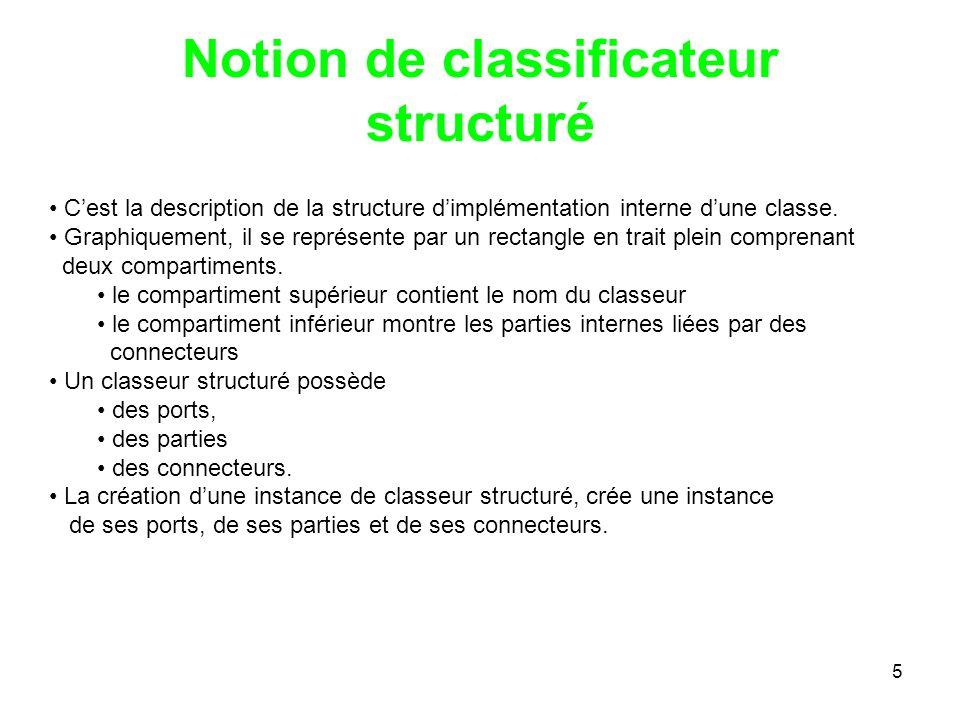 5 Notion de classificateur structuré Cest la description de la structure dimplémentation interne dune classe. Graphiquement, il se représente par un r