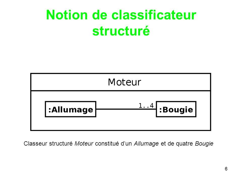 7 Formalisme Introduction Notion de classificateur structuré Collaboration dobjets Interactions et lignes de vie Représentation générale