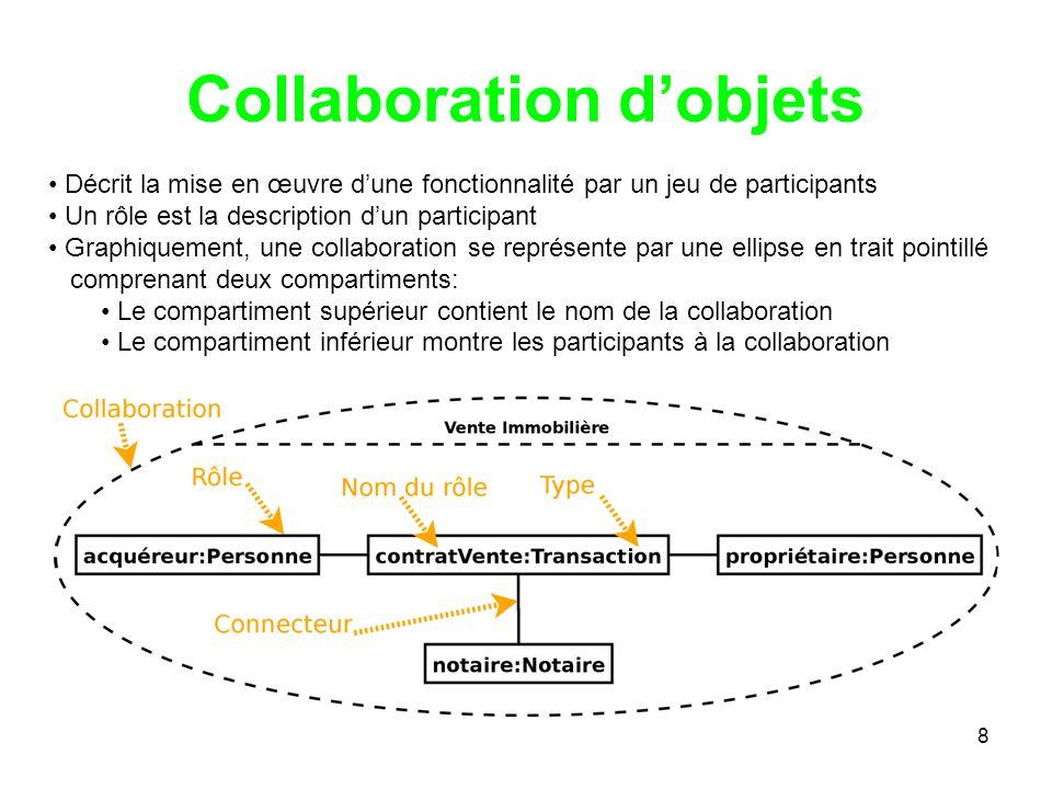 8 Collaboration dobjets Décrit la mise en œuvre dune fonctionnalité par un jeu de participants Un rôle est la description dun participant Graphiquemen