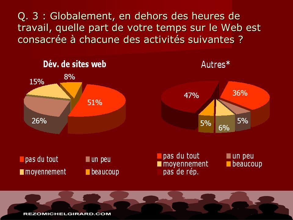 Q. 3 : Globalement, en dehors des heures de travail, quelle part de votre temps sur le Web est consacrée à chacune des activités suivantes ? 51% 26% 1