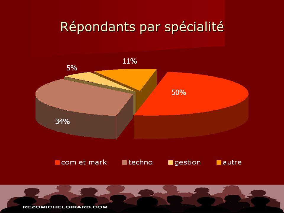 Répondants par spécialité 11% 5% 34% 50%