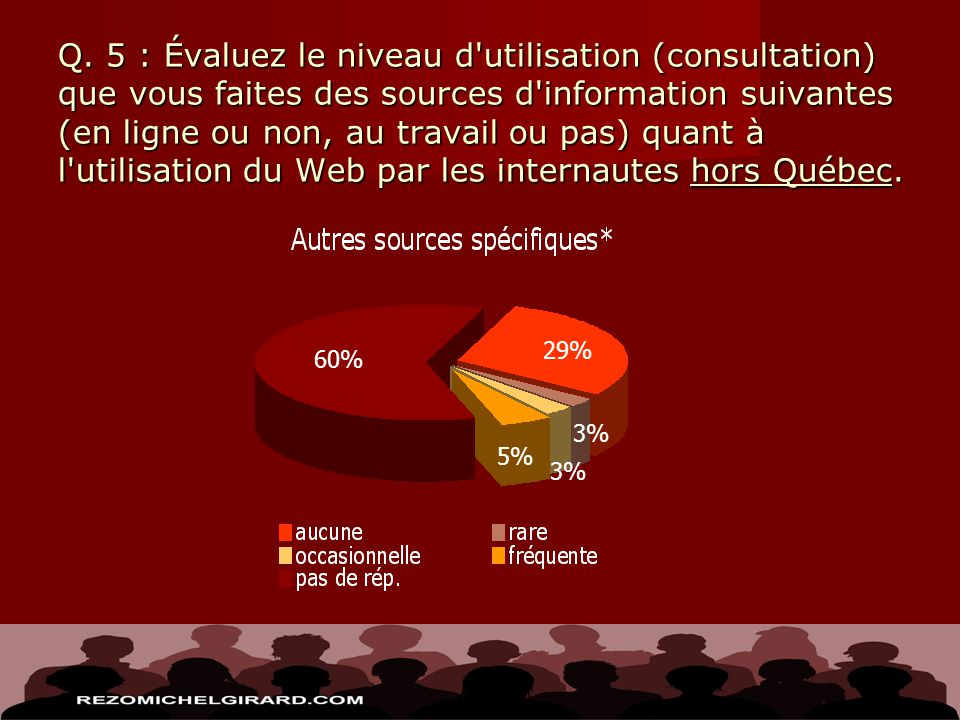 Q. 5 : Évaluez le niveau d'utilisation (consultation) que vous faites des sources d'information suivantes (en ligne ou non, au travail ou pas) quant à