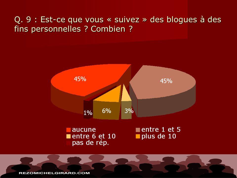 Q. 9 : Est-ce que vous « suivez » des blogues à des fins personnelles ? Combien ? 3% 1% 45% 6% 45%