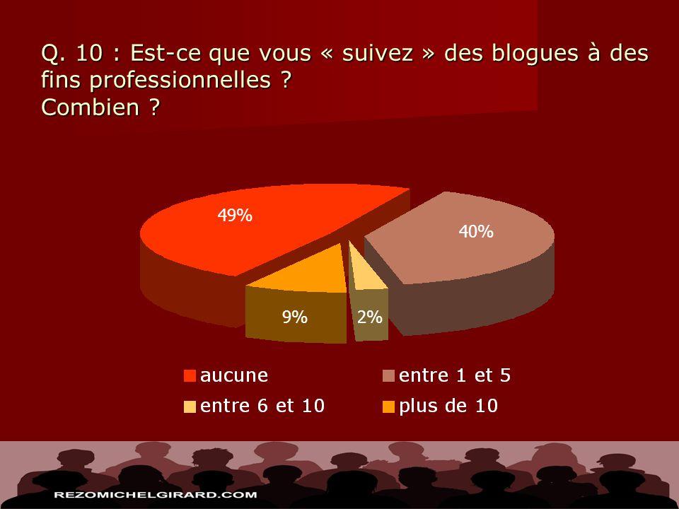 Q. 10 : Est-ce que vous « suivez » des blogues à des fins professionnelles ? Combien ? 2% 49% 9% 40%
