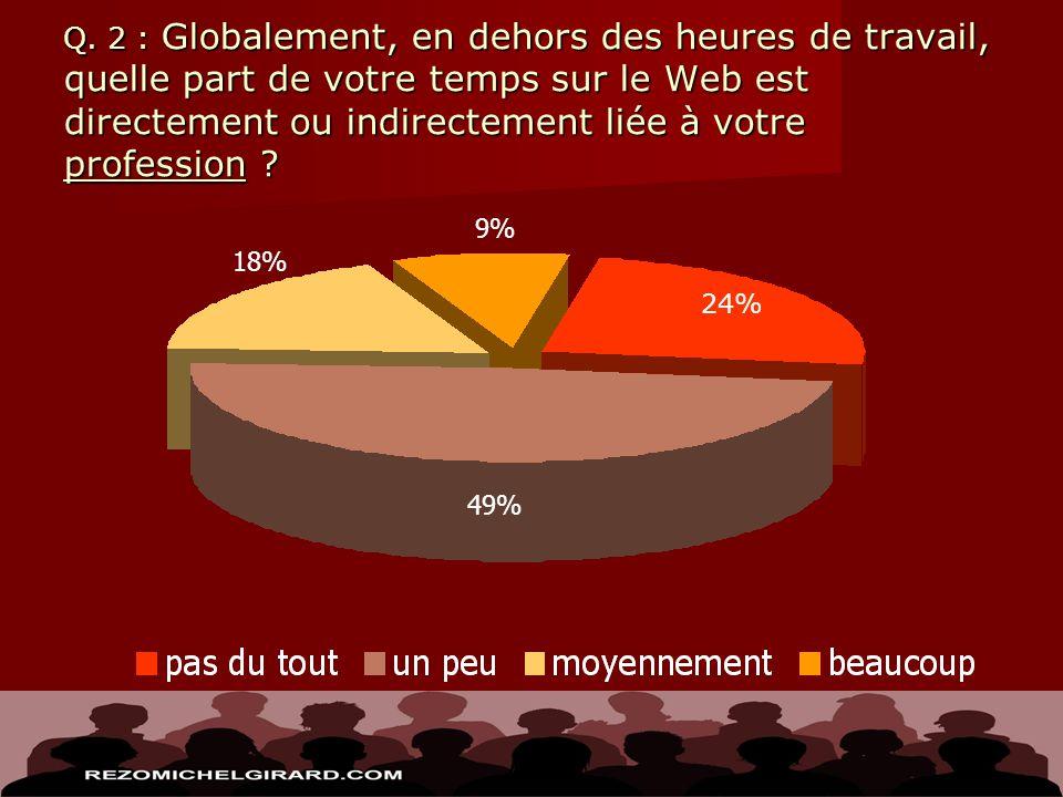 Q. 2 : Globalement, en dehors des heures de travail, quelle part de votre temps sur le Web est directement ou indirectement liée à votre profession ?