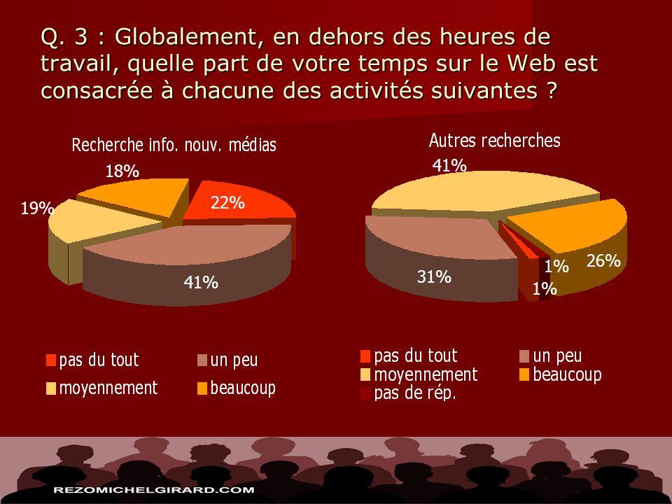 Q. 3 : Globalement, en dehors des heures de travail, quelle part de votre temps sur le Web est consacrée à chacune des activités suivantes ? 22% 41% 1
