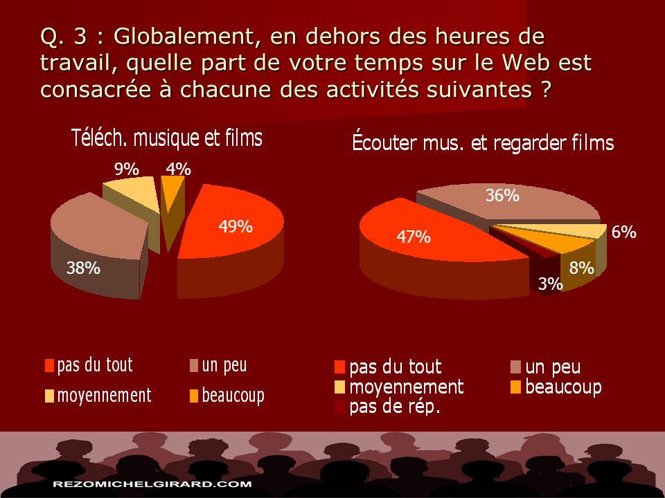 Q. 3 : Globalement, en dehors des heures de travail, quelle part de votre temps sur le Web est consacrée à chacune des activités suivantes ? 4% 49% 38