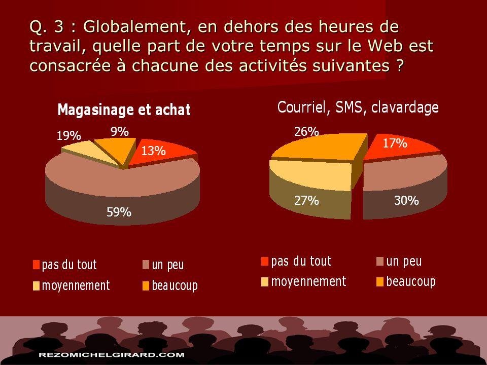 Q. 3 : Globalement, en dehors des heures de travail, quelle part de votre temps sur le Web est consacrée à chacune des activités suivantes ? 13% 59% 1