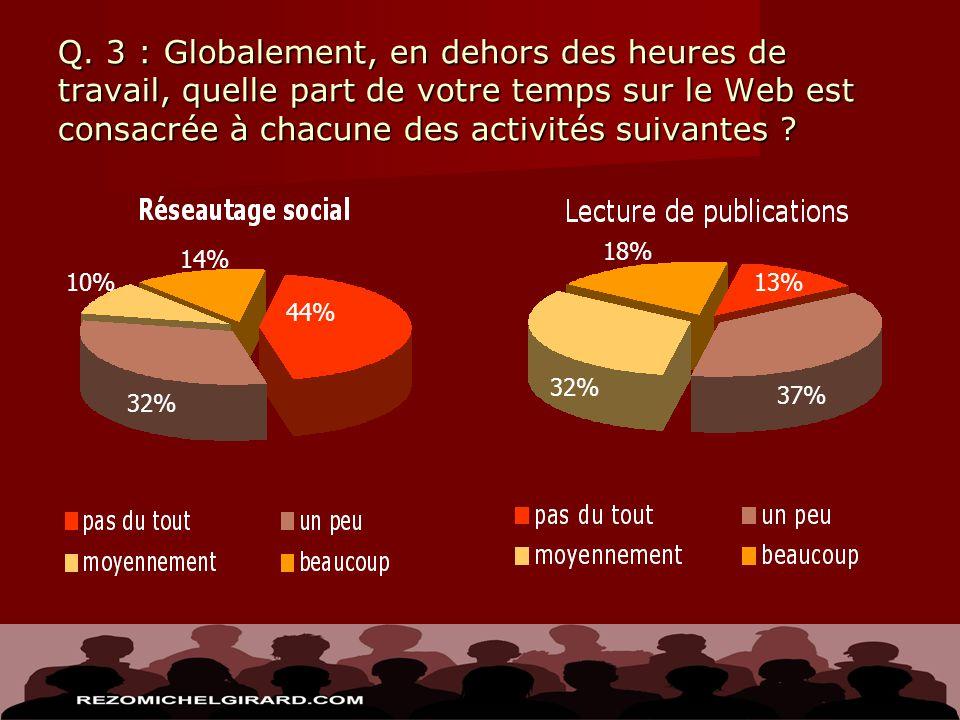 Q. 3 : Globalement, en dehors des heures de travail, quelle part de votre temps sur le Web est consacrée à chacune des activités suivantes ? 44% 32% 1