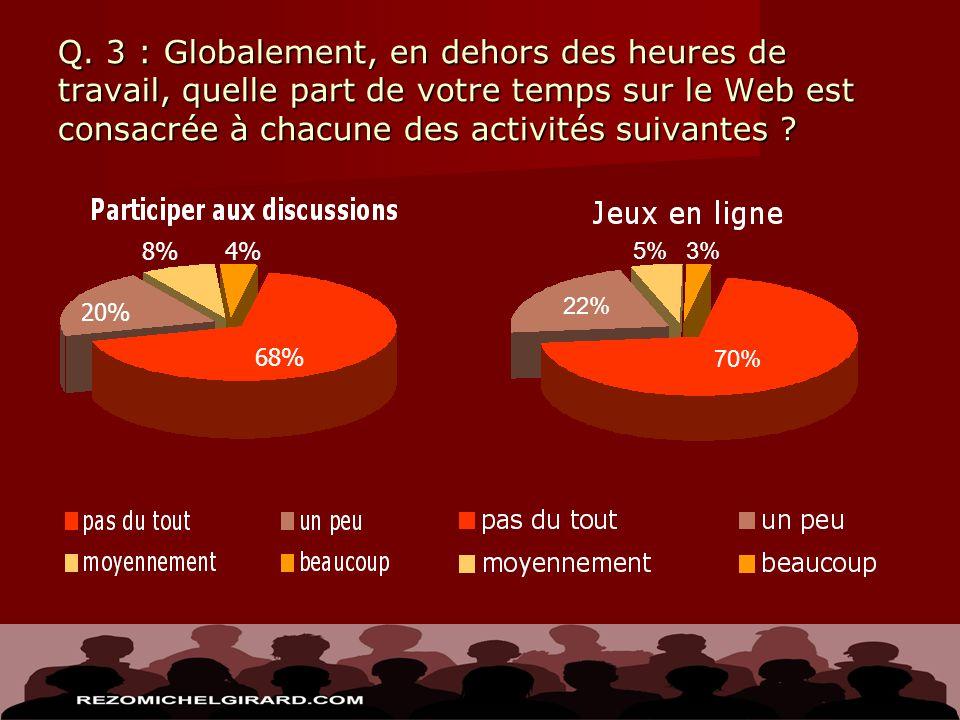 Q. 3 : Globalement, en dehors des heures de travail, quelle part de votre temps sur le Web est consacrée à chacune des activités suivantes ? 4% 68% 20