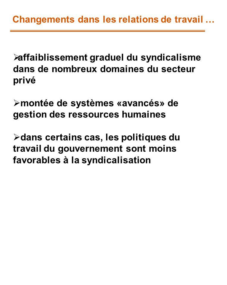 Changements dans les relations de travail … affaiblissement graduel du syndicalisme dans de nombreux domaines du secteur privé montée de systèmes «ava