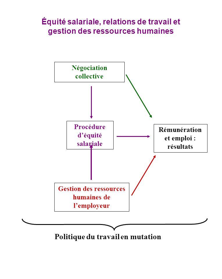 Équité salariale, relations de travail et gestion des ressources humaines Négociation collective Procédure déquité salariale Gestion des ressources hu