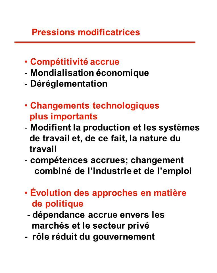 Pressions modificatrices Compétitivité accrue - Mondialisation économique - Déréglementation Changements technologiques plus importants - Modifient la