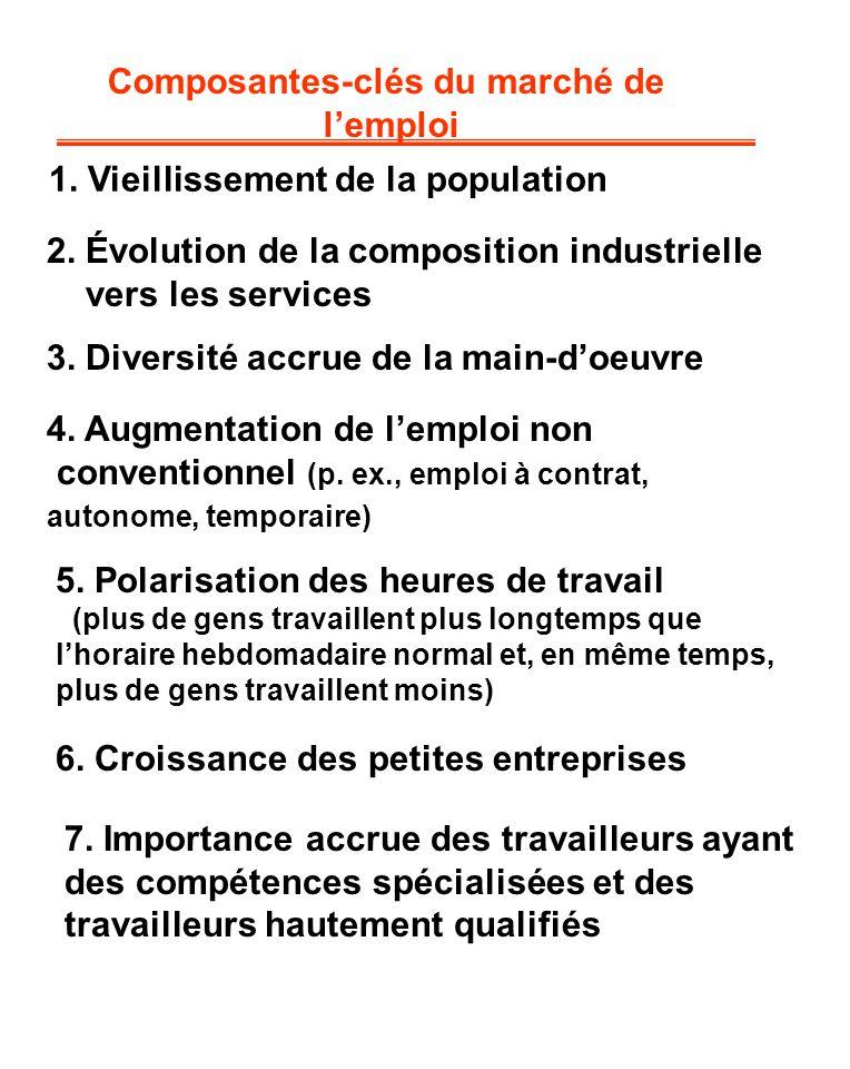 1. Vieillissement de la population Composantes-clés du marché de lemploi 2. Évolution de la composition industrielle vers les services 3. Diversité ac