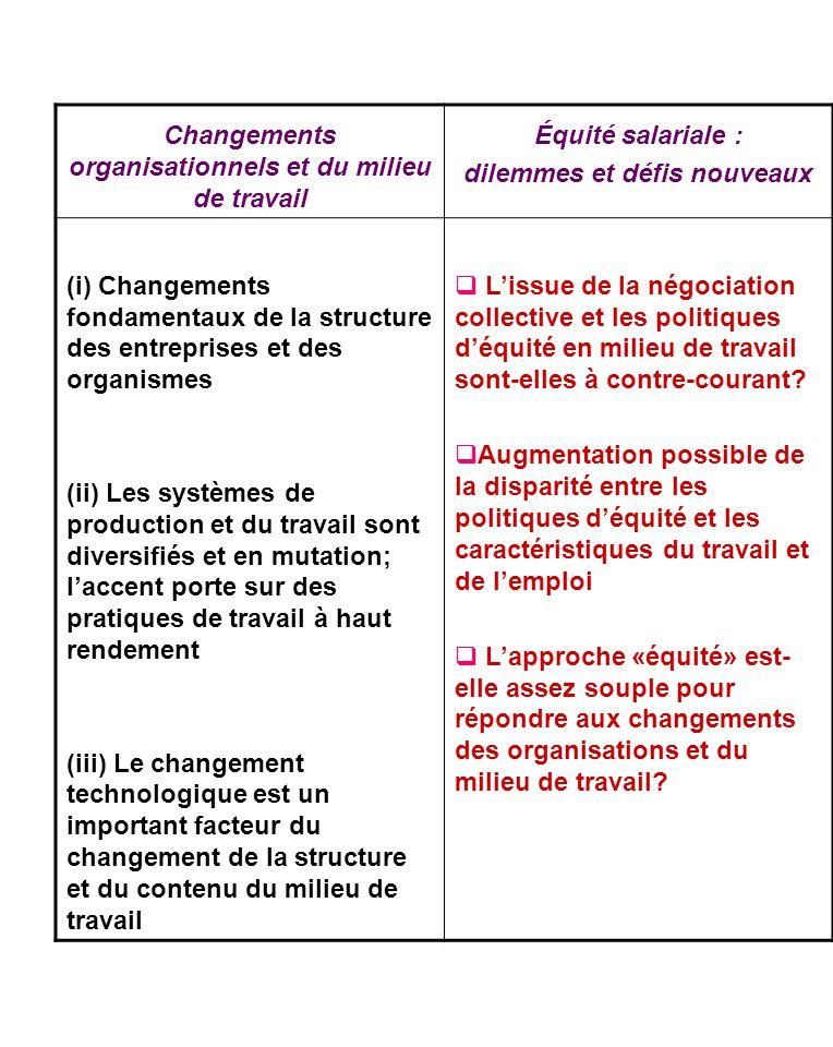 Changements organisationnels et du milieu de travail Équité salariale : dilemmes et défis nouveaux (i) Changements fondamentaux de la structure des en